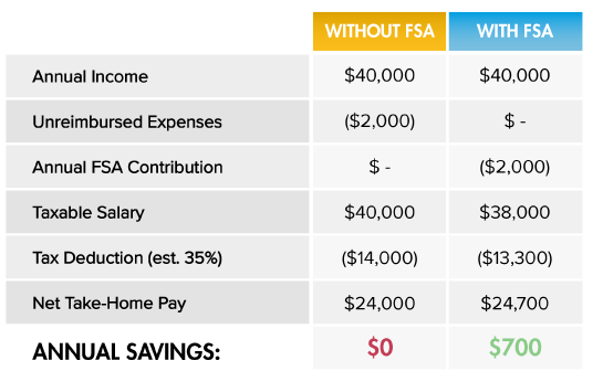 53dcc8ca01 Here s an example of how a participant can increase their take-home pay by  participating in an FSA